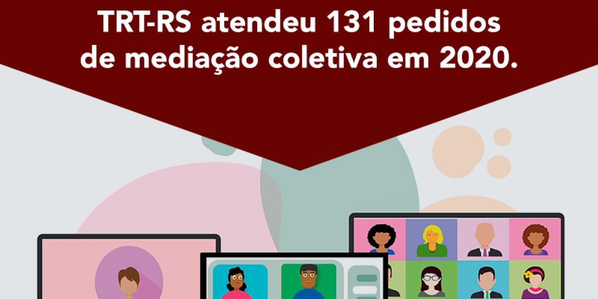 TRT-RS atendeu 131 pedidos de mediação coletiva em 2020